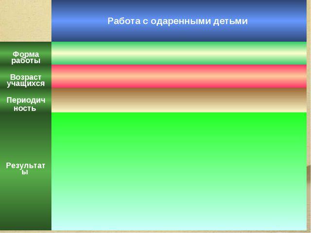 Работа с одаренными детьми Форма работы Возраст учащихся Периодич ность...