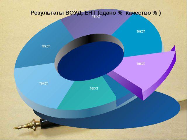 Результаты ВОУД, ЕНТ (сдано % качество % )