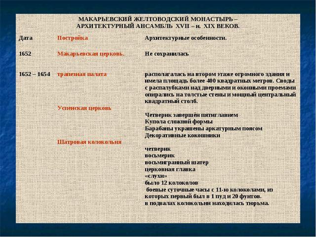 Проверим заполнение таблицы: МАКАРЬЕВСКИЙ ЖЕЛТОВОДСКИЙ МОНАСТЫРЬ – АРХИТЕКТУР...