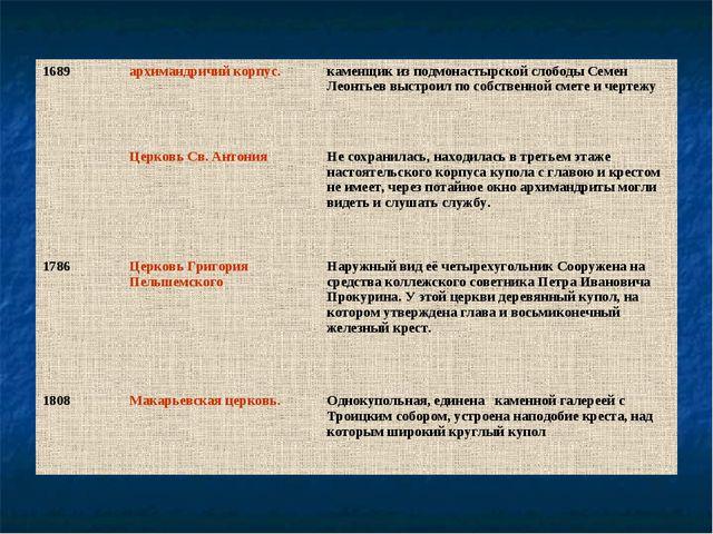 1689архимандричий корпус. каменщик из подмонастырской слободы Семен Леонтье...