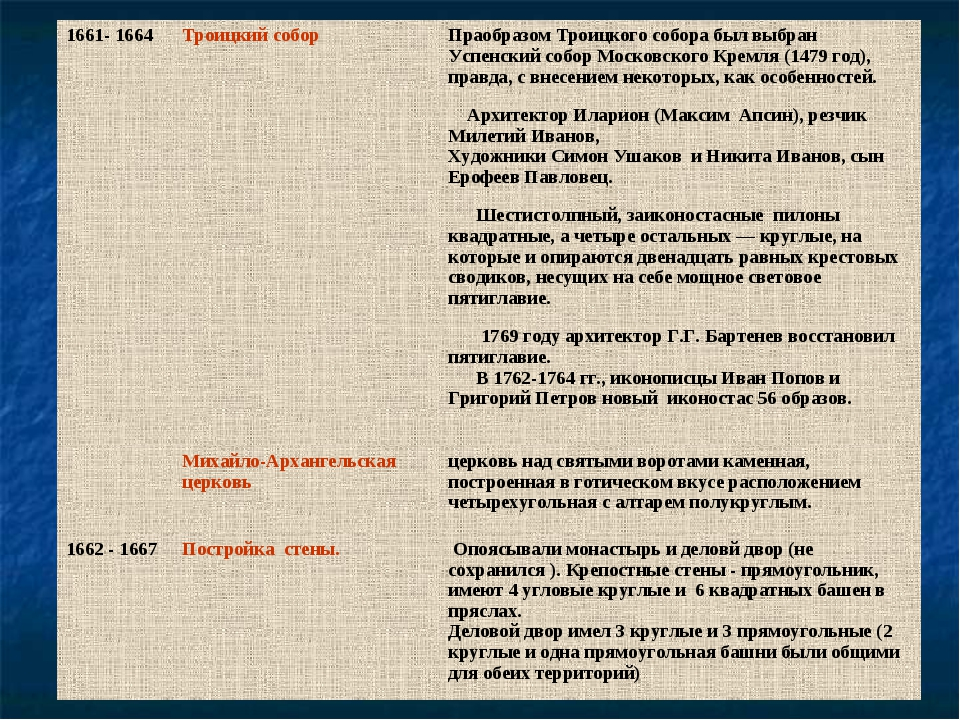 1661- 1664Троицкий собор Праобразом Троицкого собора был выбран Успенский с...