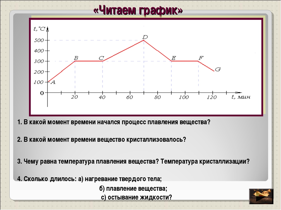 «Читаем график» 1. В какой момент времени начался процесс плавления вещества?...