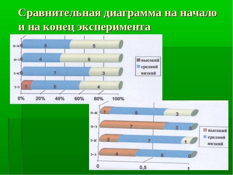 Сравнительная диаграмма на начало и на конец эксперимента