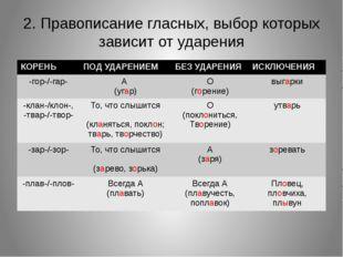 2. Правописание гласных, выбор которых зависит от ударения КОРЕНЬ ПОД УДАРЕНИ