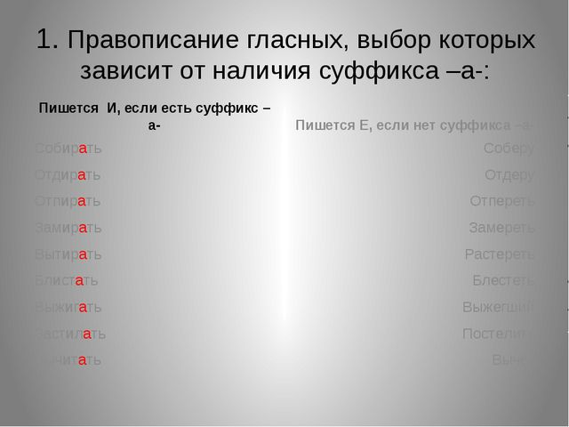 1. Правописание гласных, выбор которых зависит от наличия суффикса –а-: Пишет...