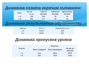 Динамика охвата горячим питанием: Динамика результатов обученности Динамика п