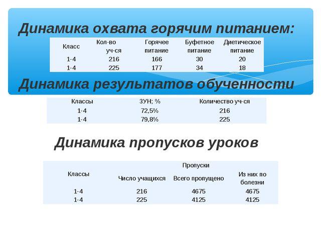 Динамика охвата горячим питанием: Динамика результатов обученности Динамика п...