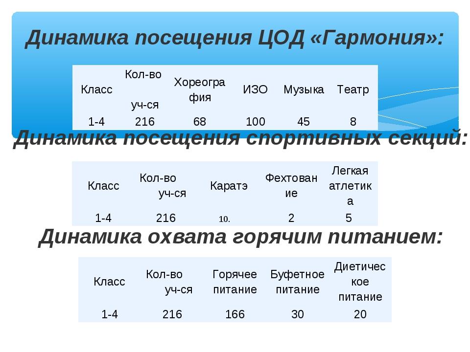Динамика посещения ЦОД «Гармония»: Динамика посещения спортивных секций: Дина...