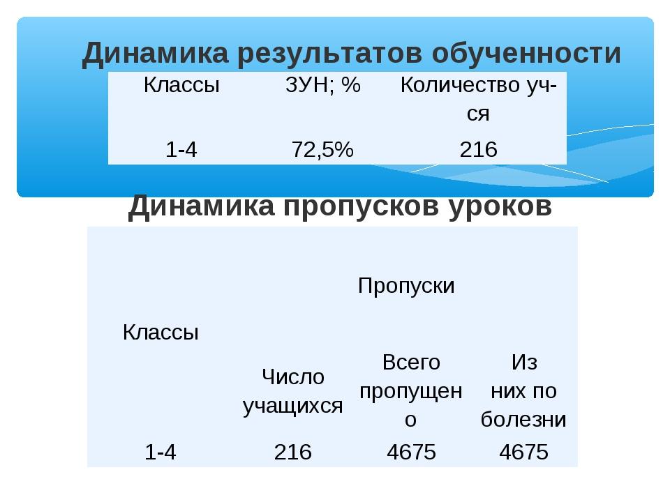 Динамика результатов обученности Динамика пропусков уроков КлассыЗУН; %Коли...