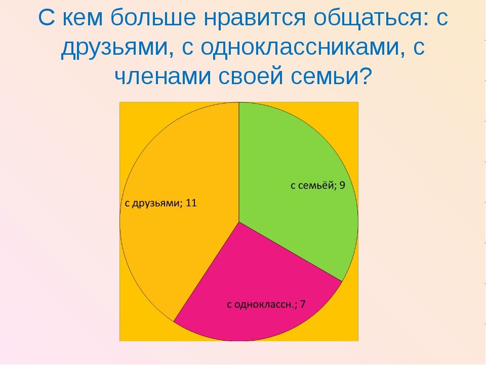 С кем больше нравится общаться: с друзьями, с одноклассниками, с членами свое...