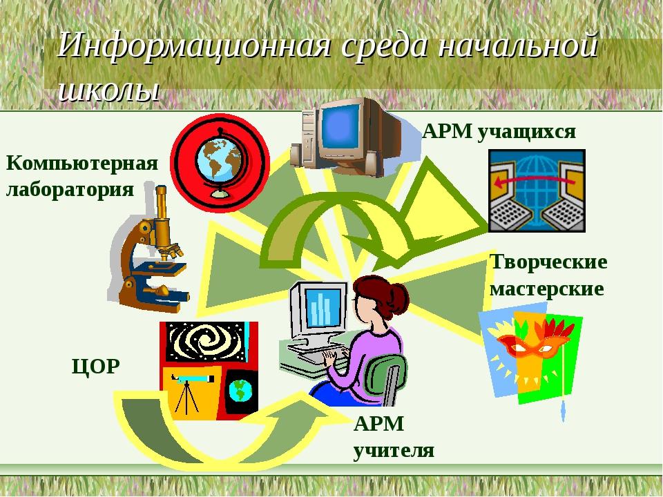 Информационная среда начальной школы АРМ учителя Компьютерная лаборатория АРМ...