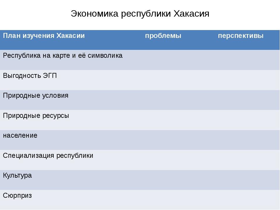 Экономика республики Хакасия План изучения Хакасии проблемы перспективы Респу...