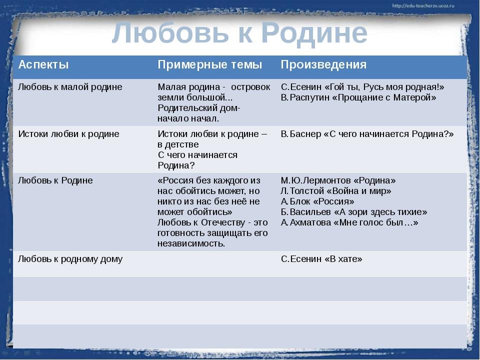 Любовь к Родине Аспекты Примерные темы Произведения Любовь к малой родине Мал...