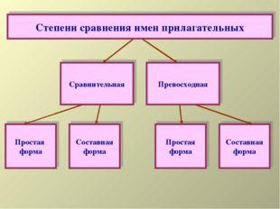 Сравнительная Превосходная Простая форма Составная форма Простая форма Состав