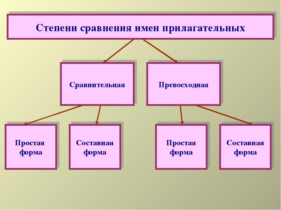 Сравнительная Превосходная Простая форма Составная форма Простая форма Состав...