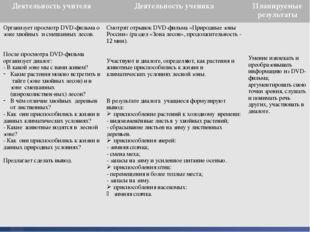 Деятельность учителя Деятельность ученика Планируемые результаты Организует п