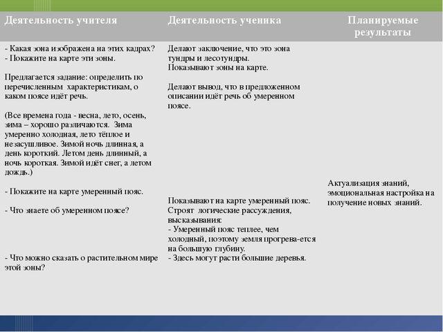Деятельность учителя Деятельность ученика Планируемые результаты - Какая зона...