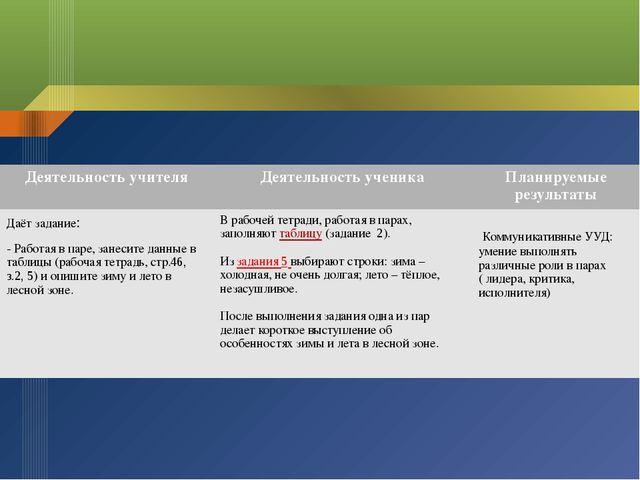 Деятельность учителя Деятельность ученика Планируемые результаты Даёт задани...