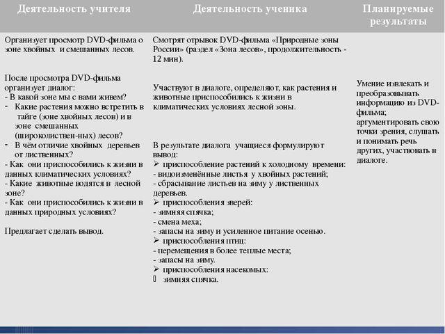 Деятельность учителя Деятельность ученика Планируемые результаты Организует п...