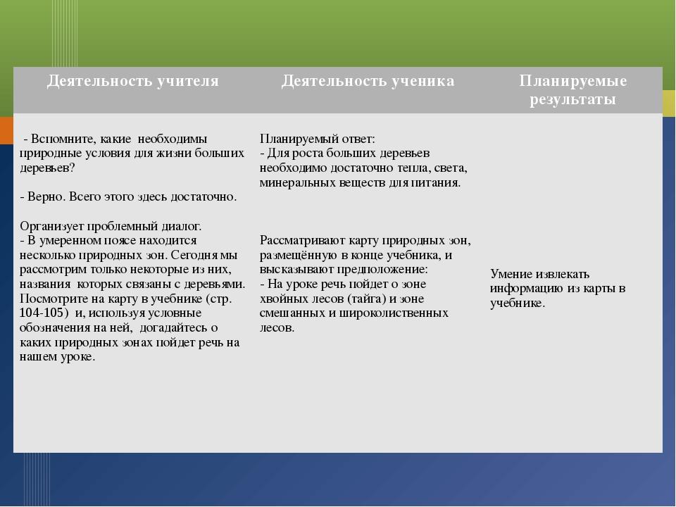 Деятельность учителя Деятельность ученика Планируемые результаты - Вспомните...