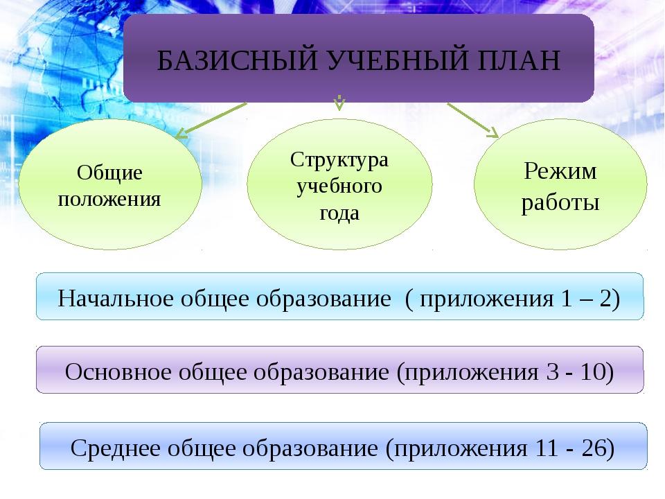 БАЗИСНЫЙ УЧЕБНЫЙ ПЛАН Общие положения Структура учебного года Режим работы На...