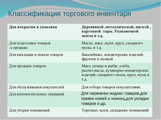 Классификация торгового инвентаря Для вскрытия и упаковки Деревянной ,металли...