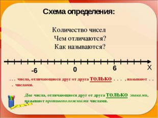 0 -6 6 Х Схема определения: Количество чисел Чем отличаются? Как называются?