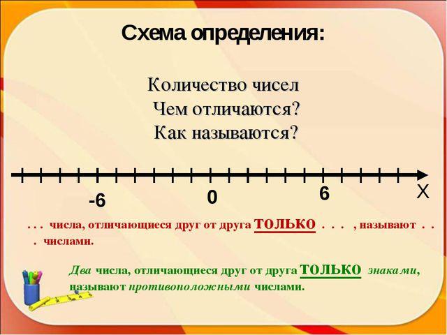 0 -6 6 Х Схема определения: Количество чисел Чем отличаются? Как называются?...