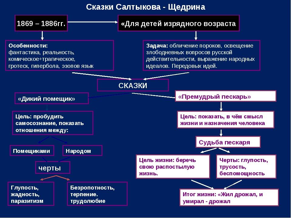 Сказки Салтыкова - Щедрина 1869 – 1886гг. «Для детей изрядного возраста Особе...