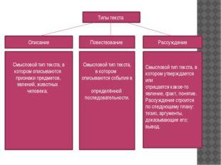 Типы текста Повествование Описание Рассуждение Смысловой тип текста, в котор