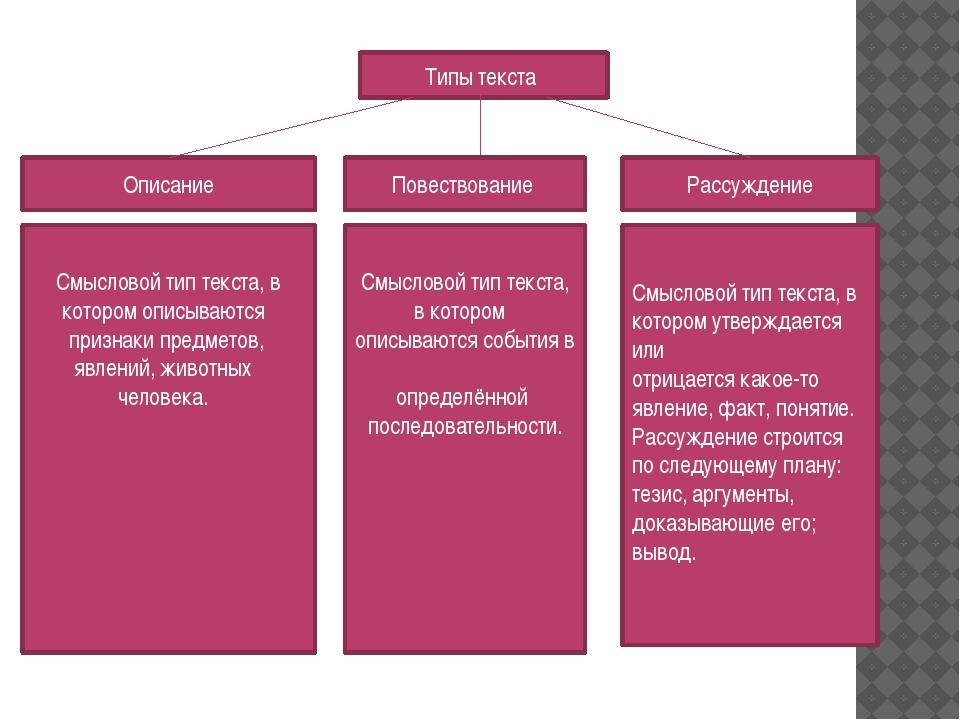 Типы текста Повествование Описание Рассуждение Смысловой тип текста, в котор...