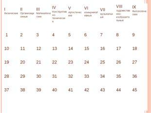 I Физические II Организационные III Математические IV Конструктивно-техническ