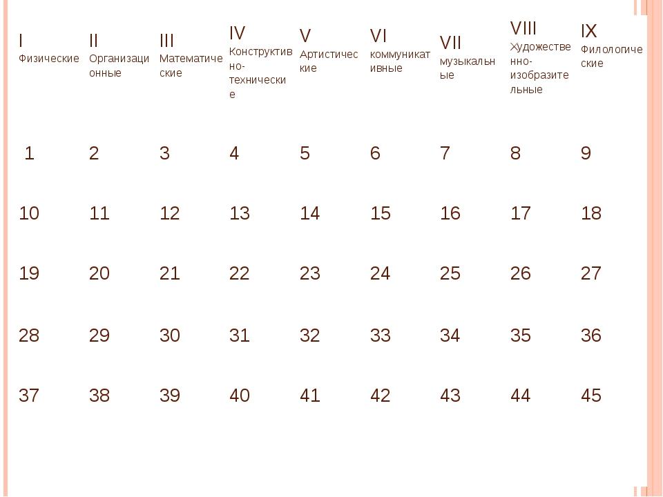 I Физические II Организационные III Математические IV Конструктивно-техническ...