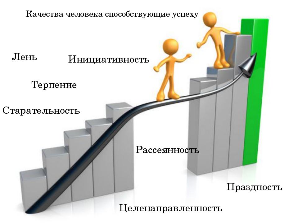 Качества человека способствующие успеху Лень Терпение Праздность Инициативнос...