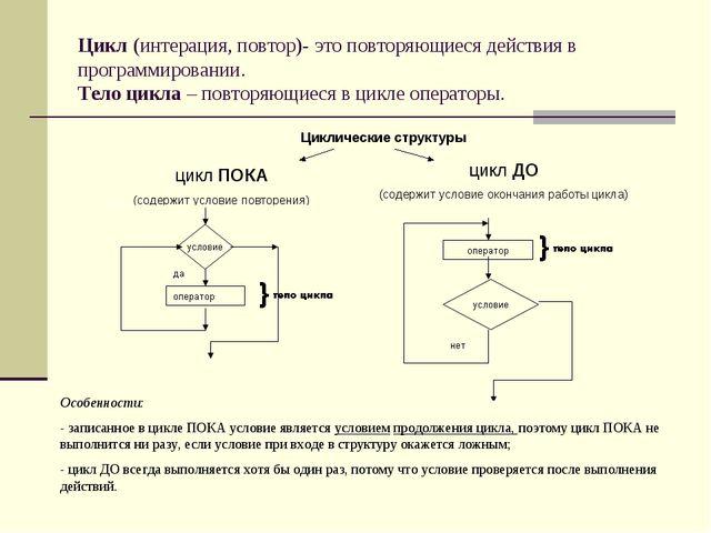 Цикл (интерация, повтор)- это повторяющиеся действия в программировании. Тело...