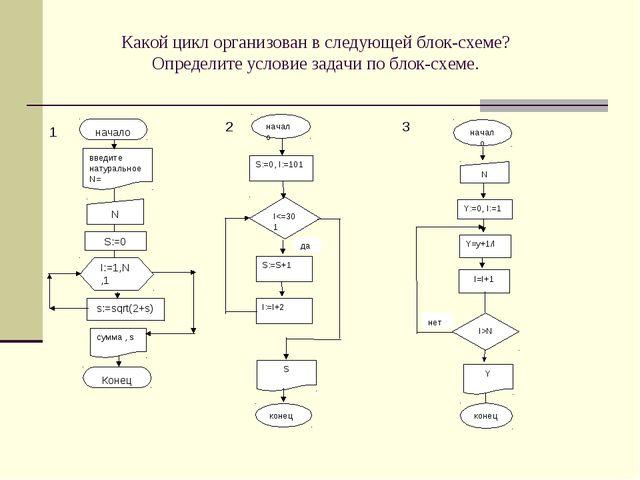 Какой цикл организован в следующей блок-схеме? Определите условие задачи по б...