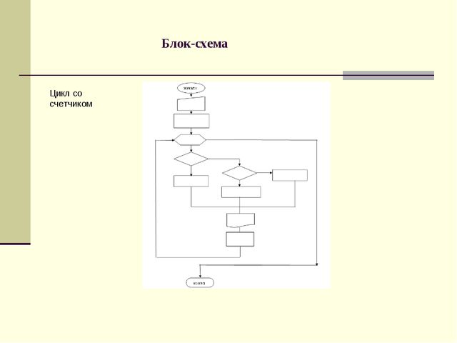 Блок-схема Цикл со счетчиком