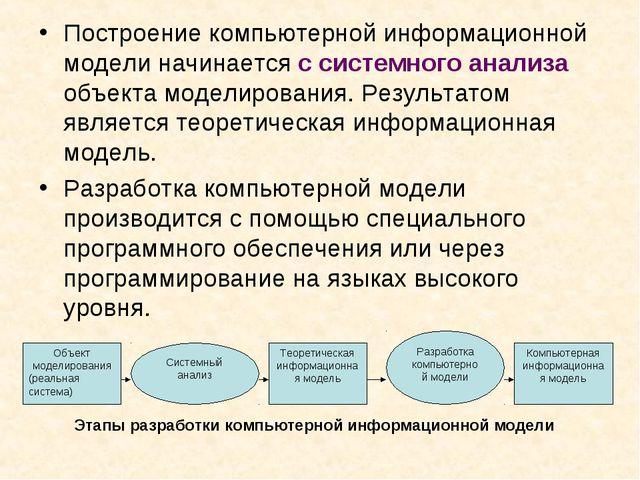 Построение компьютерной информационной модели начинается с системного анализа...