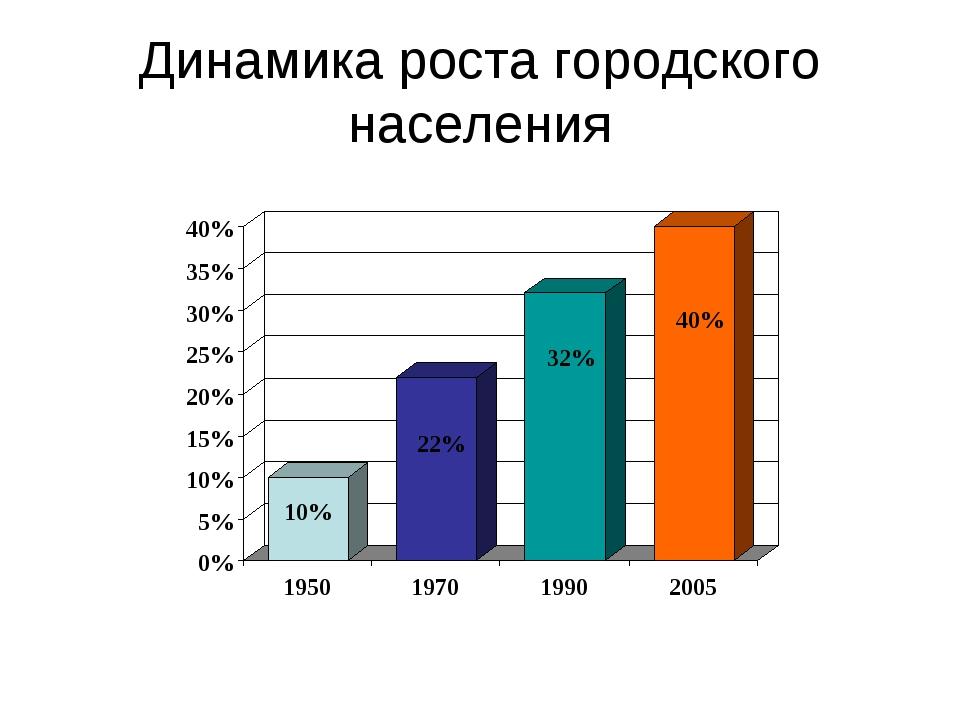 Динамика роста городского населения
