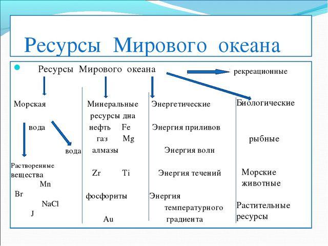 Ресурсы Мирового океана Ресурсы Мирового океана Морская Минеральные Энергетич...