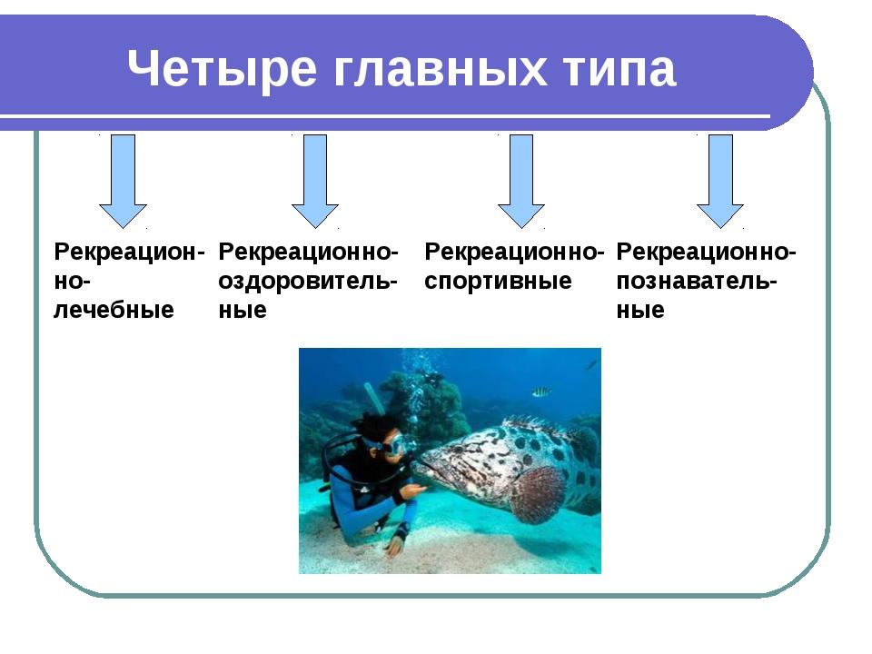 Четыре главных типа Рекреацион-но-лечебные Рекреационно-оздоровитель-ные Рек...