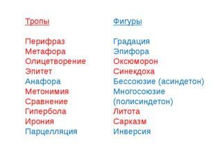 Тропы Перифраз Метафора Олицетворение Эпитет Анафора Метонимия Сравнение Гипе