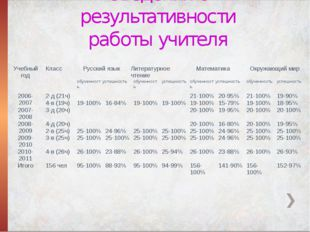 Сведения о результативности работы учителя Учебный год Класс Русский язык Лит