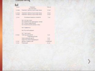 Таблицы Класс Название Кол-во  Русский язык  1 класс Комплект таблиц по рус