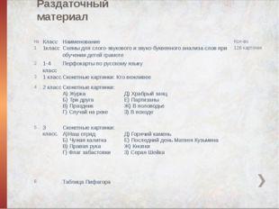 Раздаточный материал № Класс Наименование Кол-во 1 1класс Схемы дляслого-звук