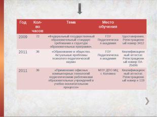 Год Кол- во часов Тема Место обучения 2009 72 «Федеральный государственный о