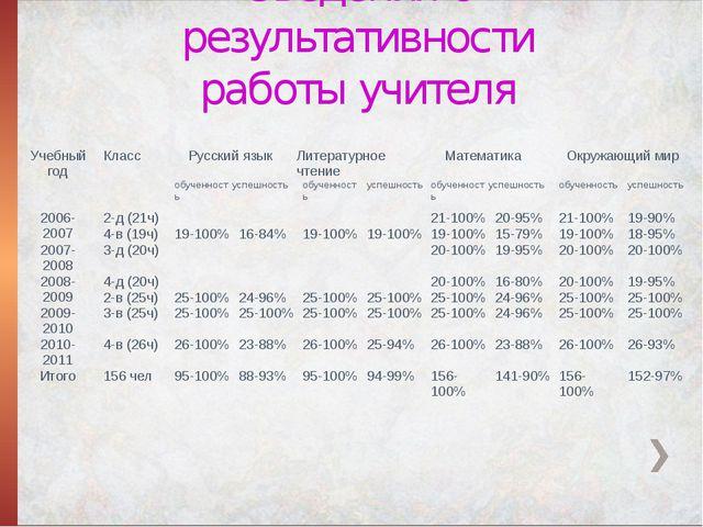 Сведения о результативности работы учителя Учебный год Класс Русский язык Лит...