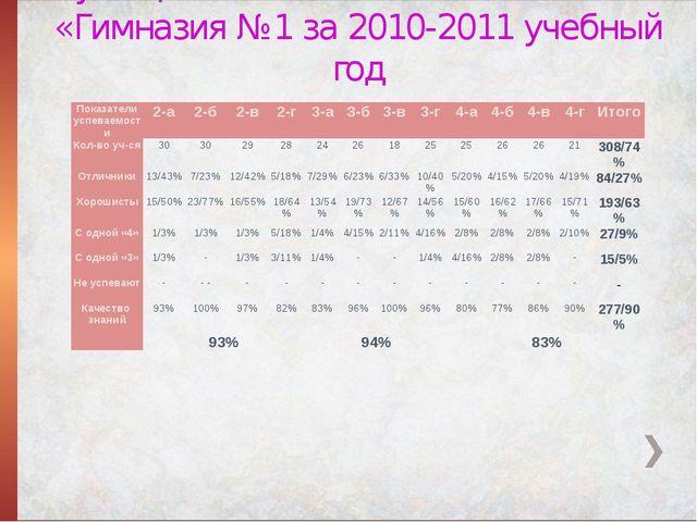 Сводный анализ успеваемости учащихся начальных классов МОУ «Гимназия №1 за 20...