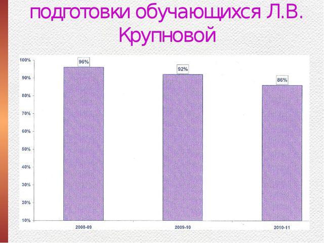 Качество образовательной подготовки обучающихся Л.В. Крупновой