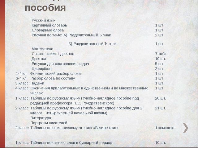 Наглядные пособия  Русский язык   Картинный словарь 1 шт.  Словарные слов...
